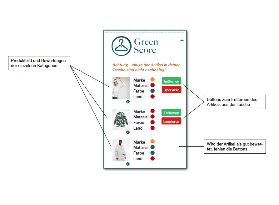 nachhaltiger Modekonsum, Green Score Tool, Browser Extension